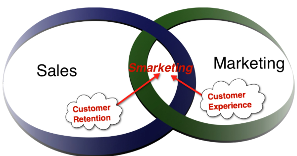 sales and marketing integration