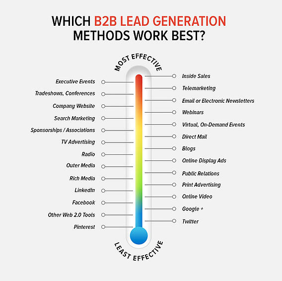 Placester-_best_b2b_leads_2014