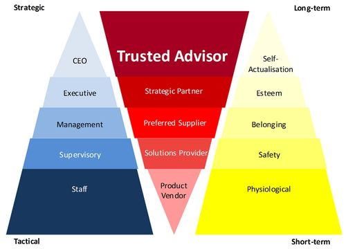 trusted-advisor-hierarchy.jpg