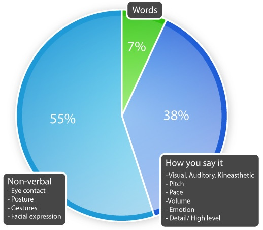 How has the communication pie chart changed ccuart Image collections